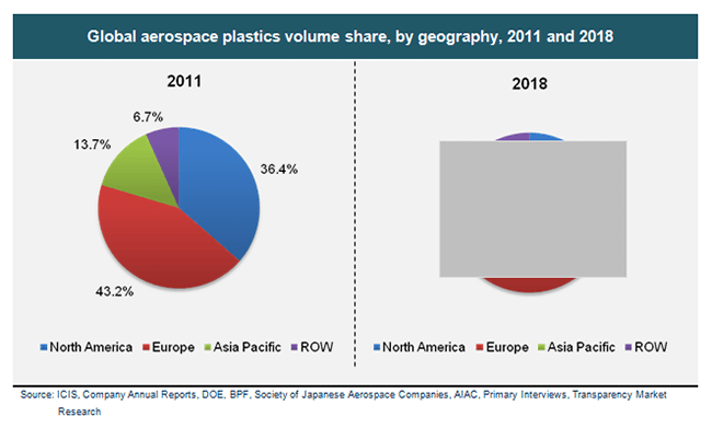 global-aerospace-plastics-volume-share-by-geography-2011-and-2018