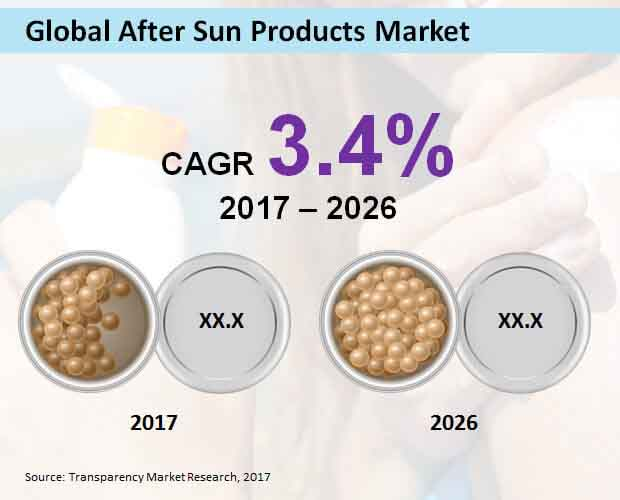 global after sun products market