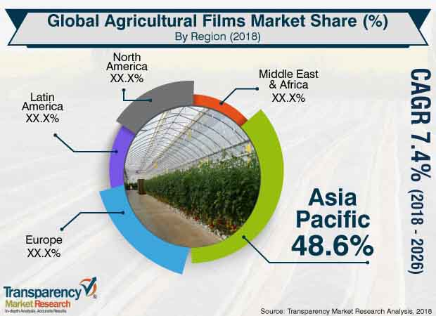 global agricultural films market