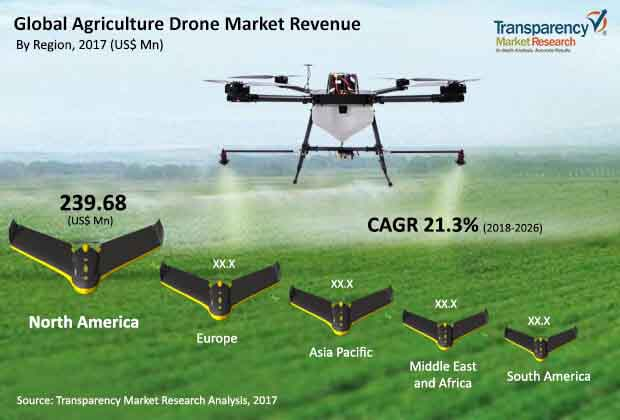 Agriculture Drone Market to expand at a CAGR of 21 3% from 2018 to