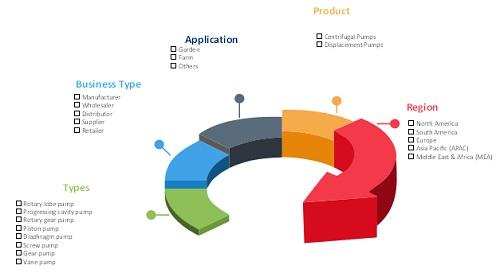 global agriculture pump set market application