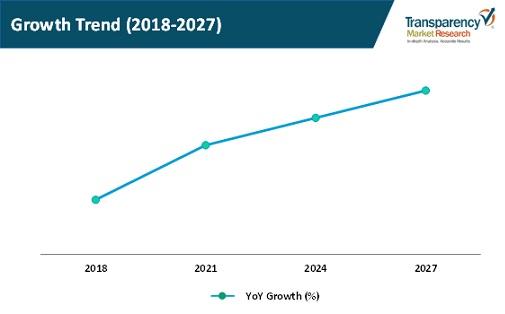 global agriculture pump set market growth trend
