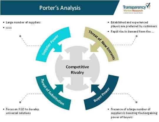global agriculture pump set market porters analysis