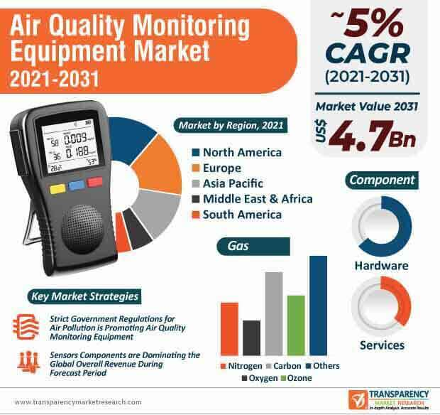 global air quality monitoring equipment market infographic