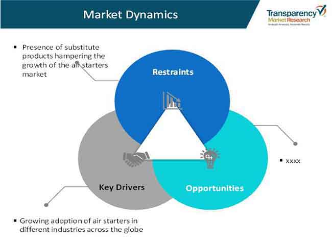 global air starters market