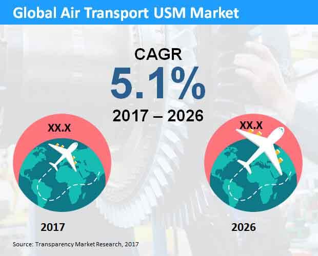 Air Transport USM  Market