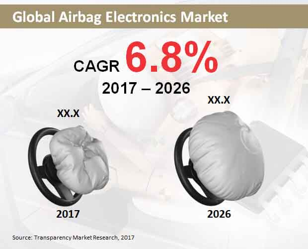 global airbag electronics market