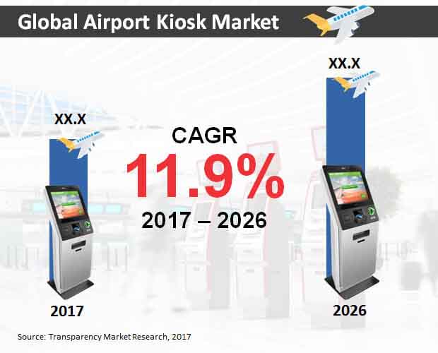 global airport kiosk market