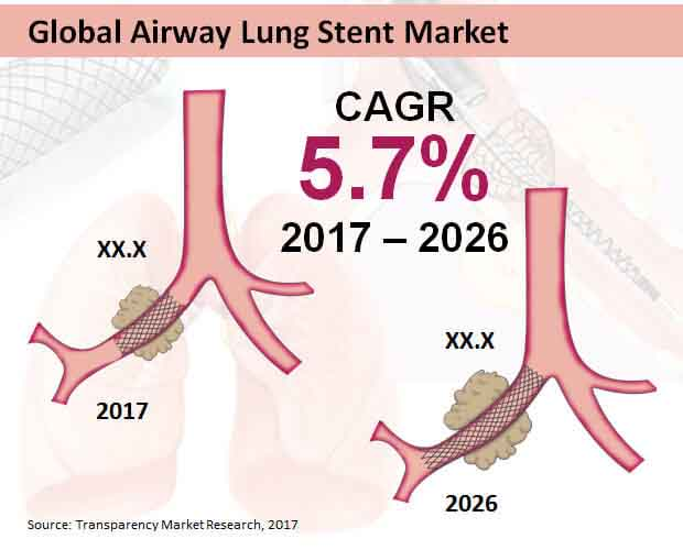 global airwa lung stent market