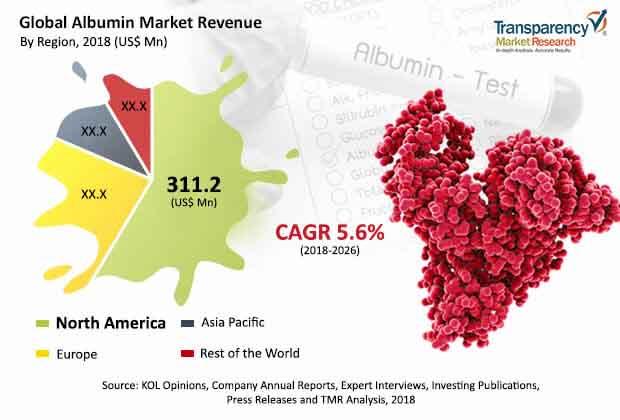 global albumin market