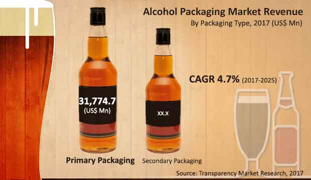 global alcohol packaging market