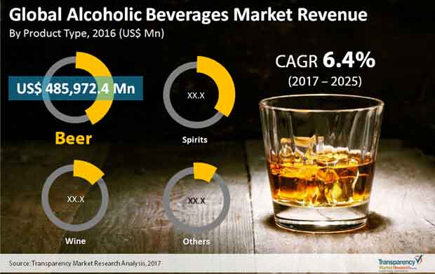 global alcoholic beverages market