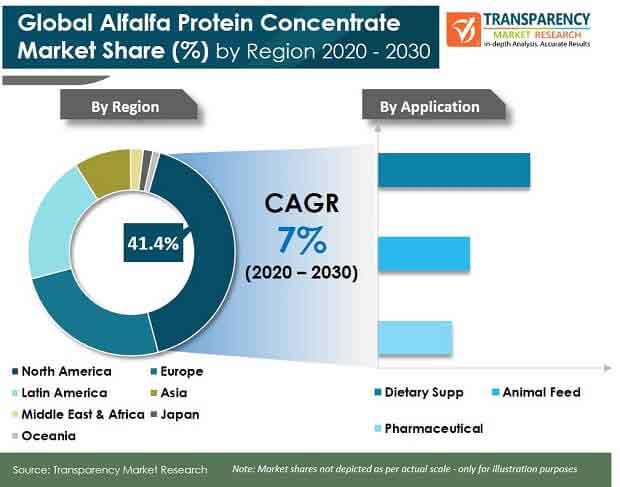 global alfalfa protein concentrate market