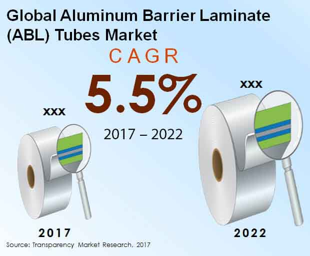 global aluminum barrier laminate abl tubes market