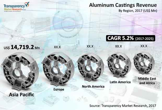 global aluminum casting market