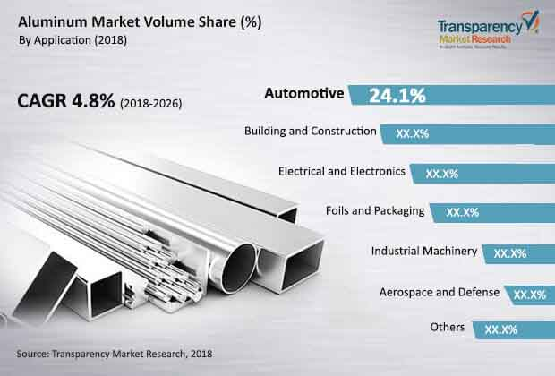 global aluminum market