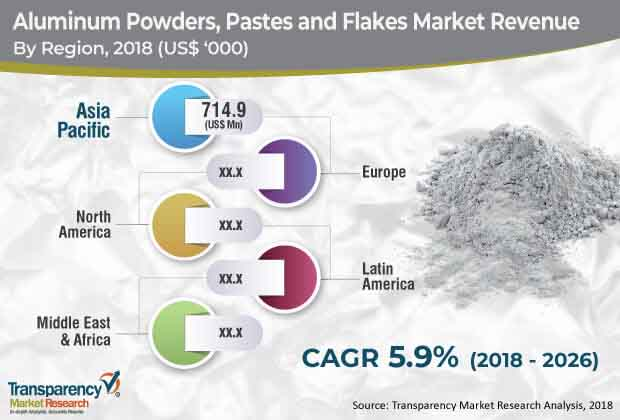 global aluminum powders pastes flakes market