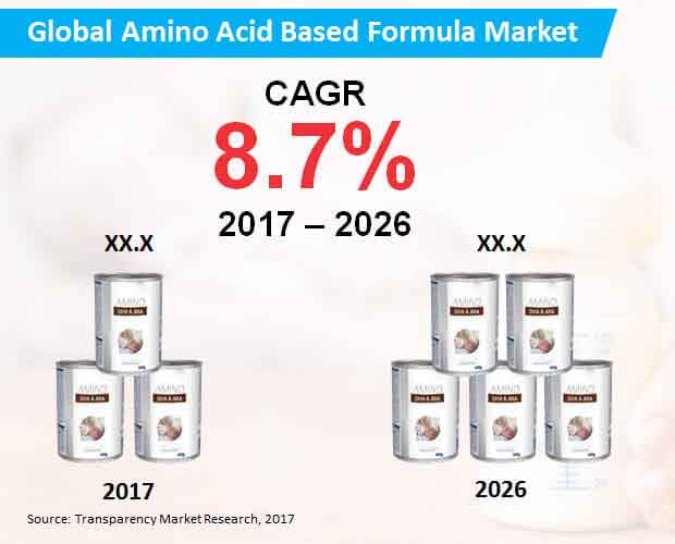 global amino acid based formula market