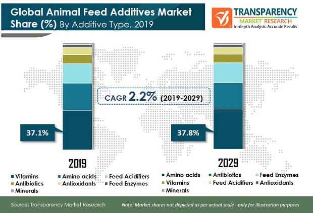 global animal feed additives market share