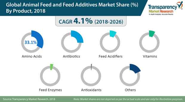 global animal feed feed additives market