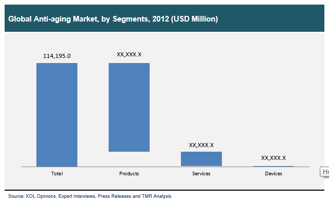 global-anti-aging-market-by-segments-2012