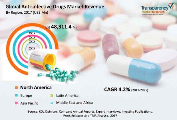 global anti infective drugs market
