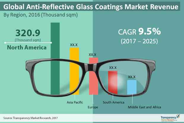 global anti reflective glass coatings market