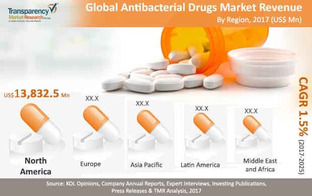 global antibacterial drugs market
