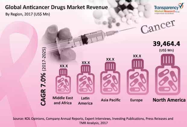 global-anticancer-drugs-market.jpg