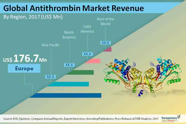 global-antithrombin-market.jpg
