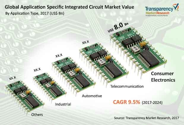 global application specific integrated circuit market
