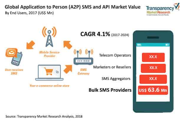 global application to person sms api market