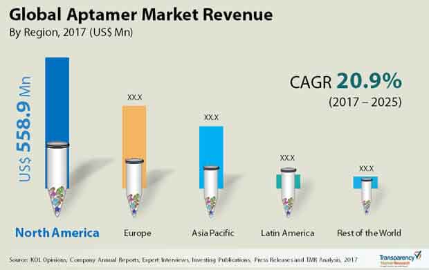 Aptamer  Market Insights, Trends & Growth Outlook
