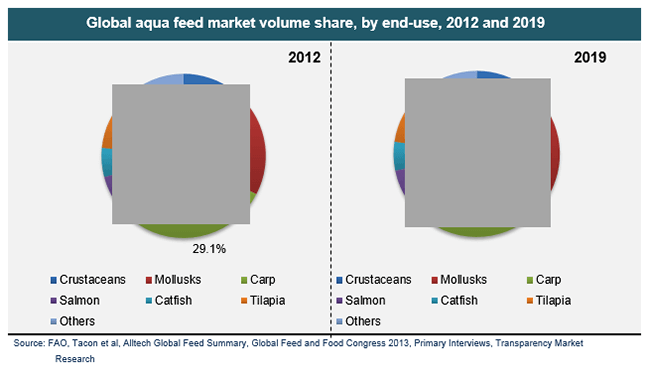 global-aqua-feed-market-volume-share-by-end-use-2012-and-2019
