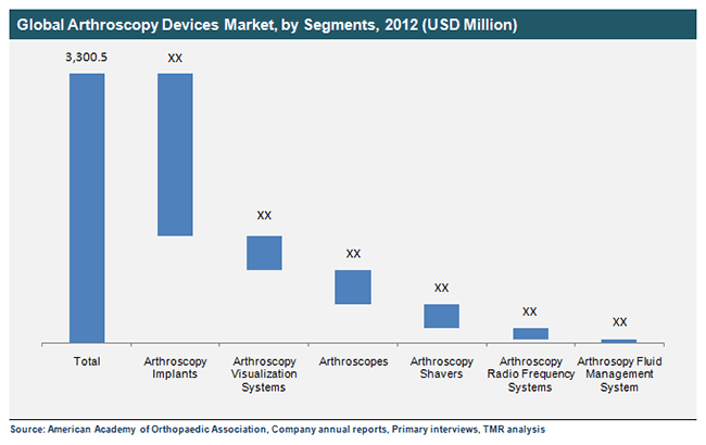Arthroscopy Devices Market to touch US$5 1 bn by 2019 | TMR