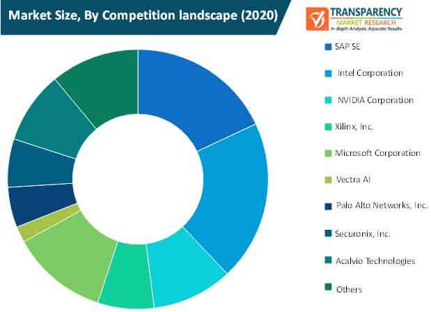 global artificial intelligence in cybersecurity market size by competition landscape
