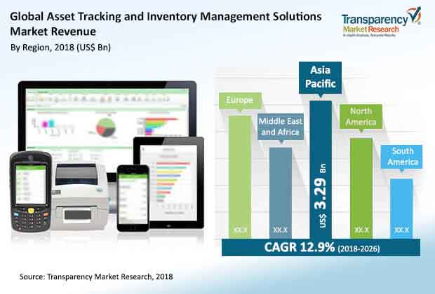 global asset tracking and inventory management solutions market