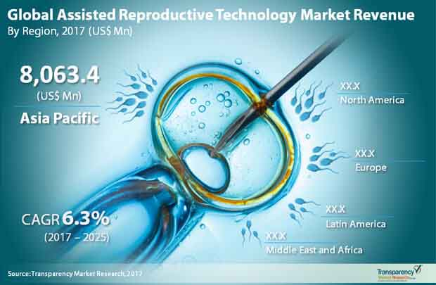 global assisted reproductive technology