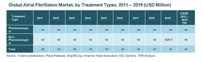 global-atrial-fibrillation-market-by-treatment-types-2011-2019