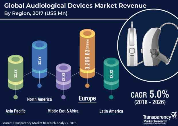 global audiological devices market
