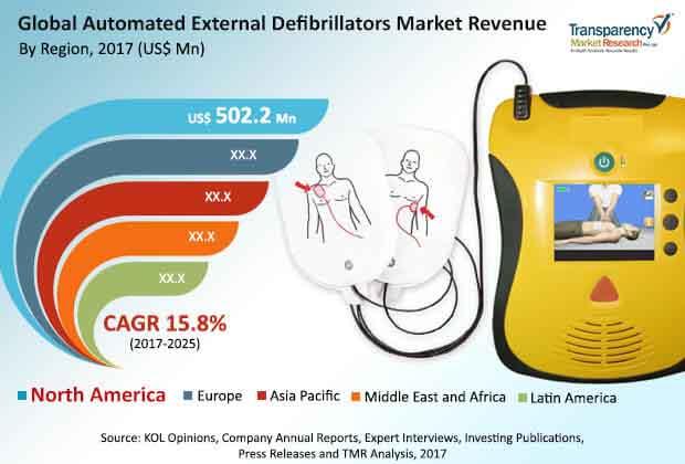 global automated external defibrillators market