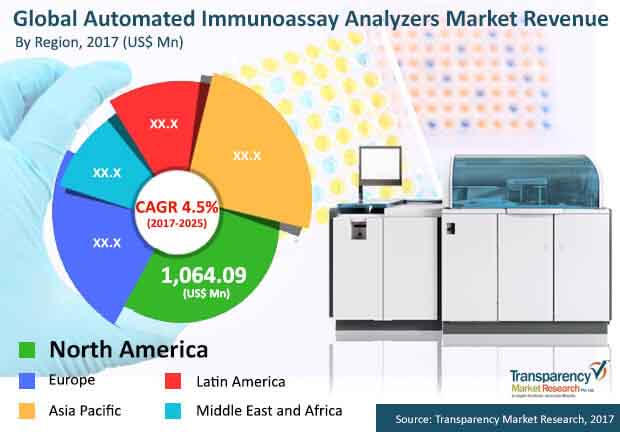 global automated immunoassay analyzers market