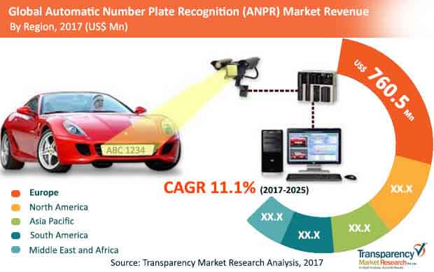 global automatic number plate recognition market