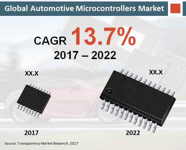 global automotive microcontrollers market