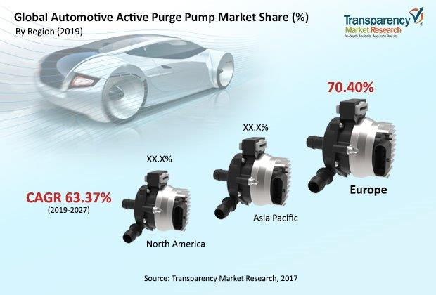 global automotive active purge pump market