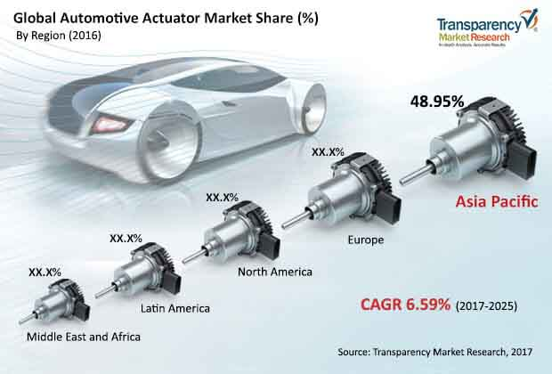global automotive actuator market