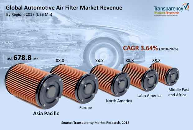 global automotive air filter market