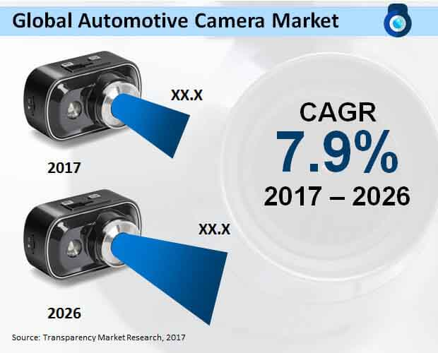 global automotive camera market