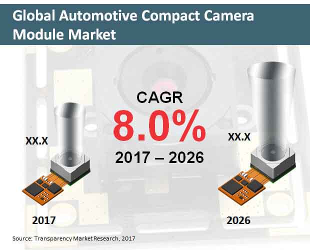 global automotive compact camera module market