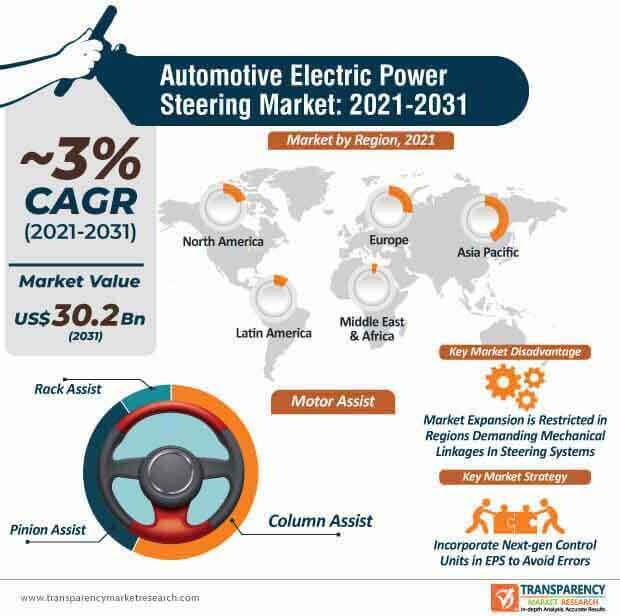 global automotive electric power steering market infographic